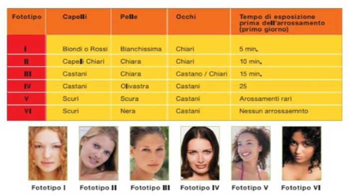 tabella -fototipo -abbronzatura