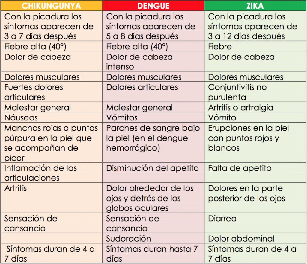 Zika Dengue e Chikungunya in Costa Rica.